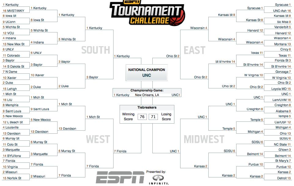 The Globe : CHS Globe official NCAA bracket prediction