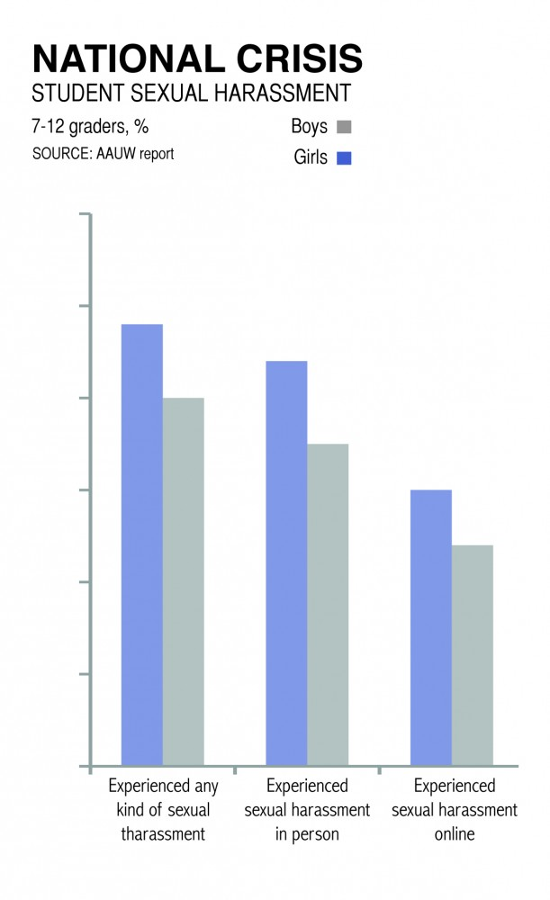 Sexual harrasment graph
